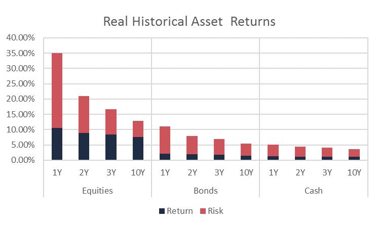 Real Historical Asset Returns